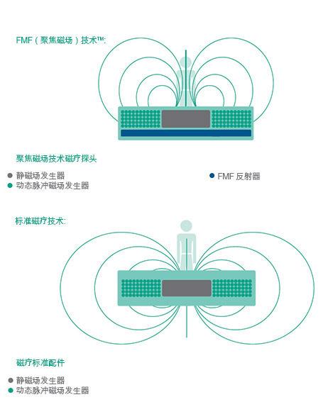 BTL-Magnet-medical-background_CN_tc